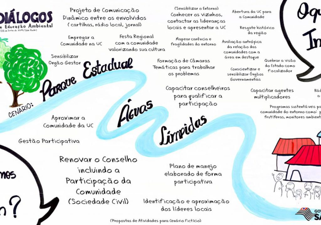 Conhecido 4º Diálogo de Educação Ambiental | Coordenadoria de Educação Ambiental HL78