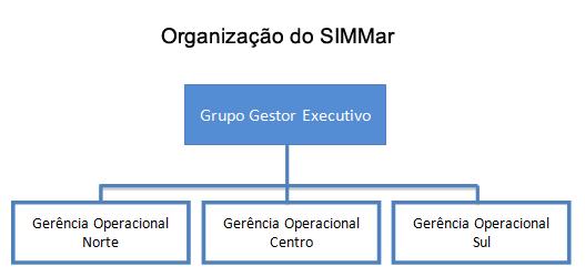 Organizacao_SIMMar