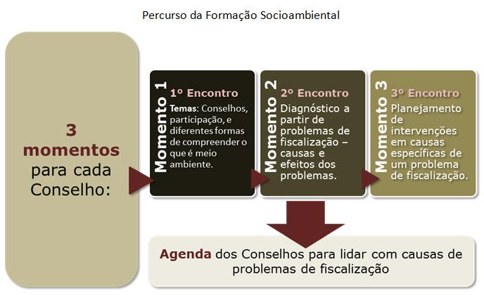 Percurso_Formacao_Socioambiental