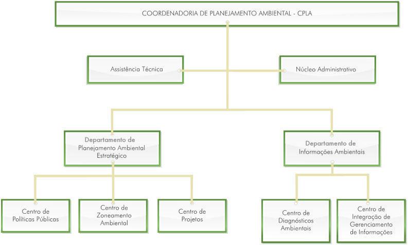 cpla-coordenadoria-estrutura-01
